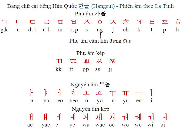 Bảng Chữ Cái Latinh Tiếng Hàn