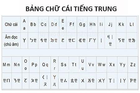 Bảng Chữ Cái Latinh Tiếng Trung