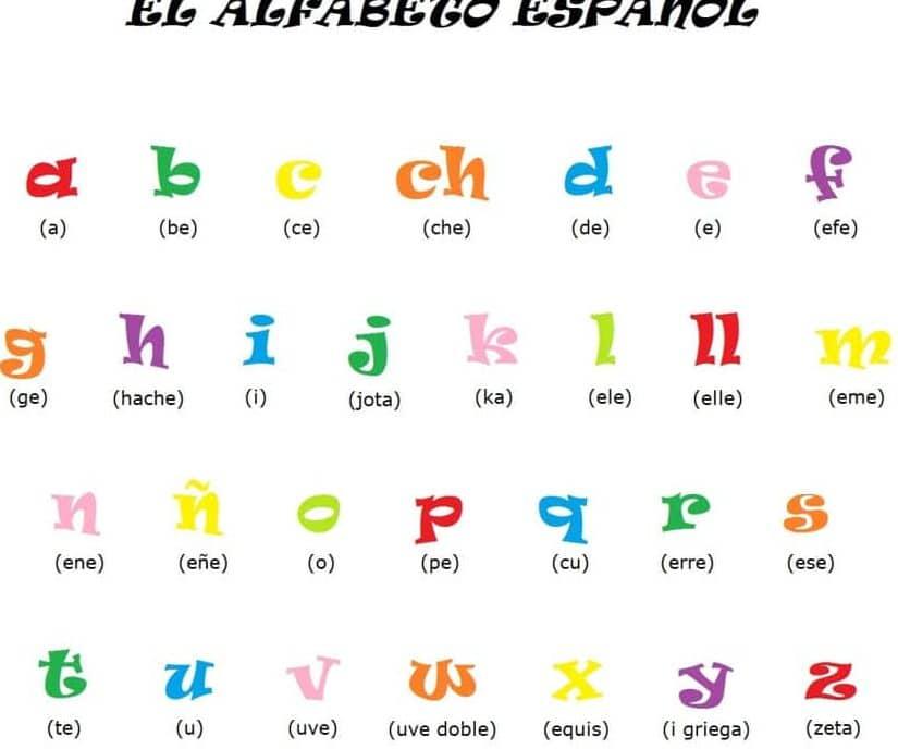 Bảng chữ tiếng Tây Ban Nha