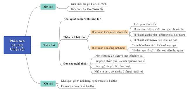 Mẫu Dàn Ý Phân Tích Bài Thơ Chiều Tối Lớp 11