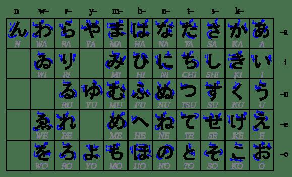 Chữ Cái Hiragana