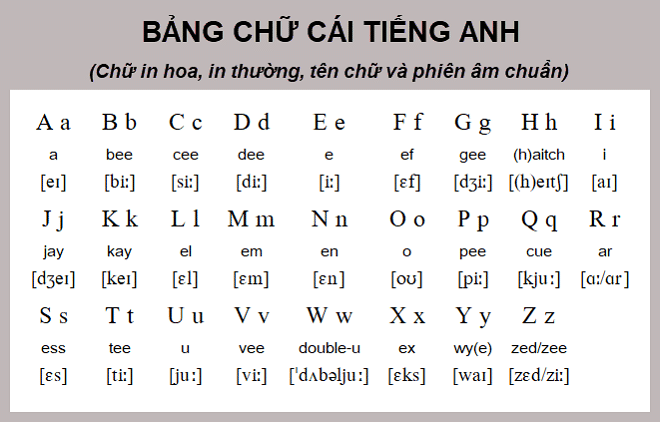Cách Đọc Bảng Ký Tự Alphabet Tiếng Anh