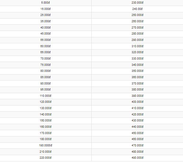 Mệnh giá nạp thẻ Mobi bán lẻ