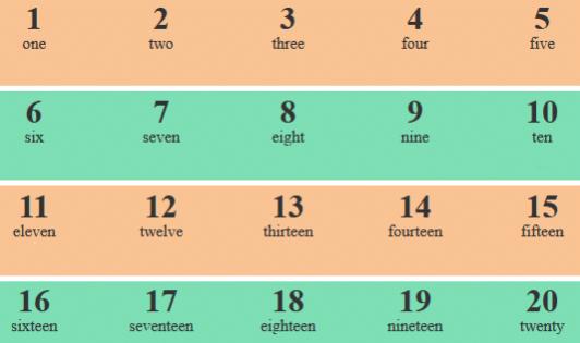Số đếm tiếng Anh từ 1-20